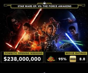 TFA Box Office Rcpts